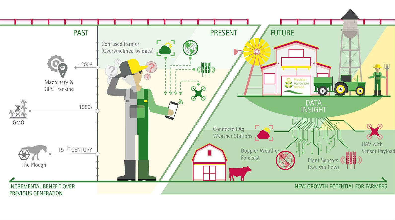 การสนับสนุนเกษตรดิจิตอลของ EU