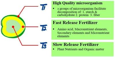 Organic fertilizer Thailand : Double Eagle Brand - Thailand